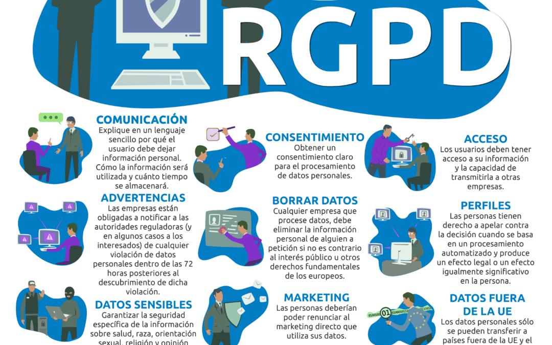 Protección de Datos Personales GRPD